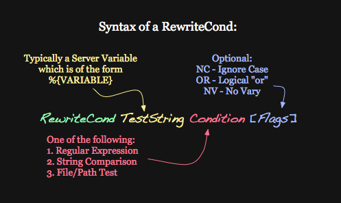 Syntax of the RewriteCond directive